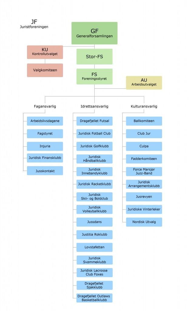 Foreningsstruktur 15.05.17